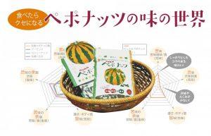 ペポナッツの味・食べ方・レシピまで徹底解剖〜北海道和寒町が生んだ天然の健康食品「ペポナッツ」〜